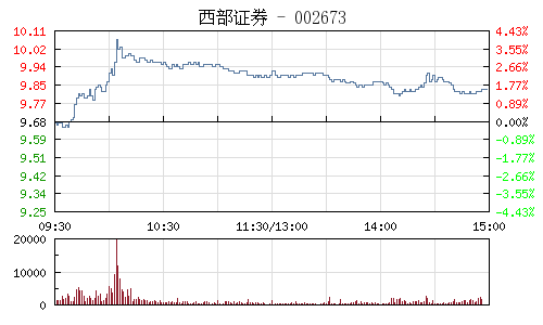 西部证券(002673)行情走势图