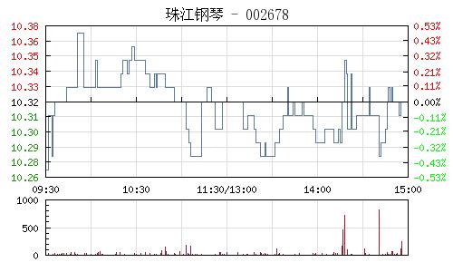 珠江钢琴(002678)行情走势图