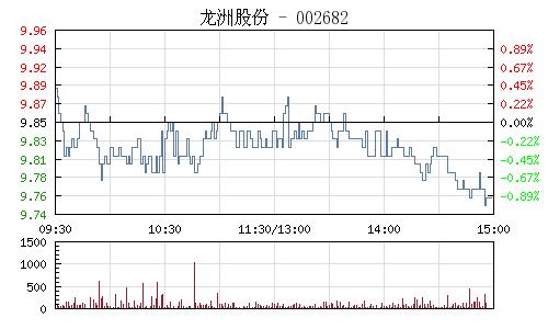 龙洲股份(002682)行情走势图