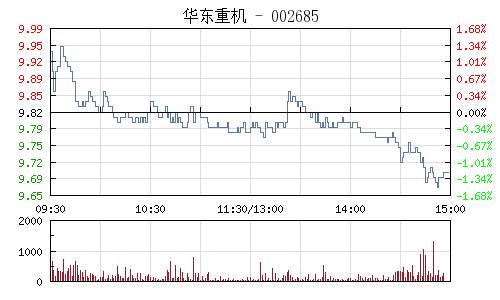 华东重机(002685)行情走势图