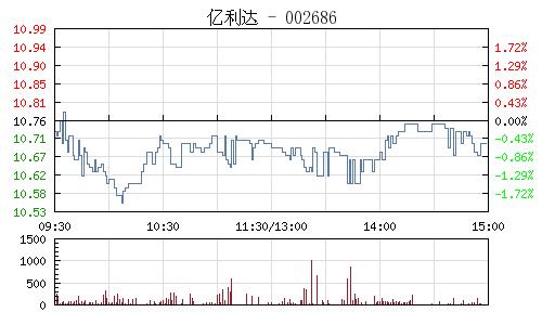 亿利达(002686)行情走势图