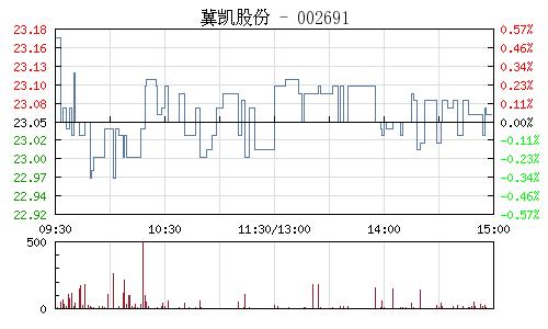 冀凯股份(002691)行情走势图
