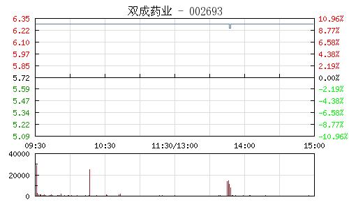 双成药业(002693)行情走势图