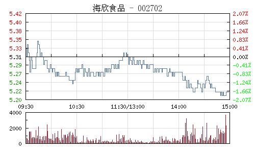 海欣食品(002702)行情走势图