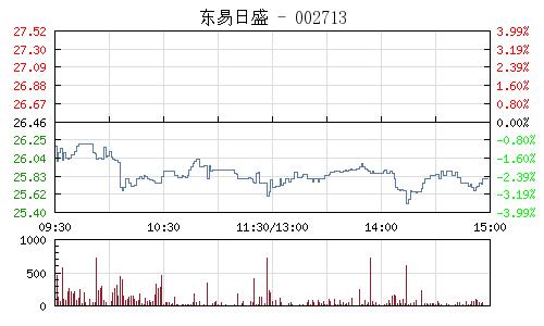 东易日盛(002713)行情走势图