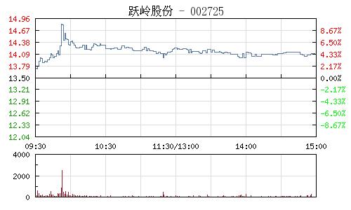 跃岭股份(002725)行情走势图