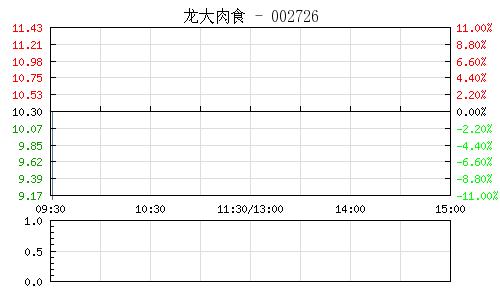 龙大肉食(002726)行情走势图