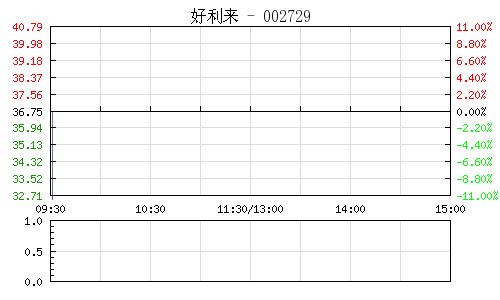 好利来(002729)行情走势图