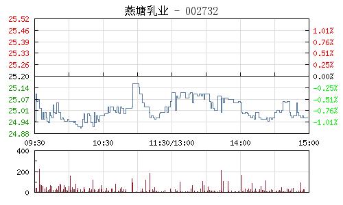 燕塘乳业(002732)行情走势图