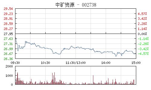 中矿资源(002738)行情走势图