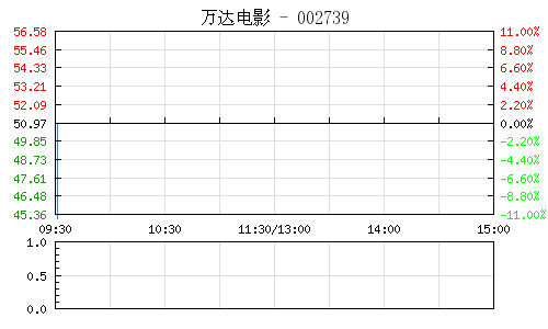 万达电影(002739)行情走势图