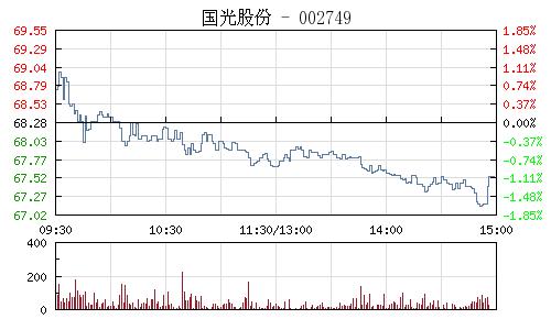 国光股份(002749)行情走势图