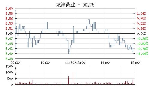 龙津药业(002750)行情走势图