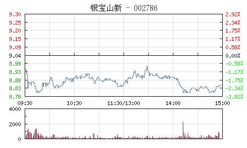 银宝山新(002786)行情走势图