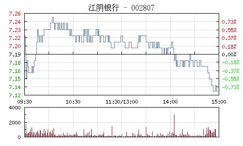 江阴银行(002807)行情走势图