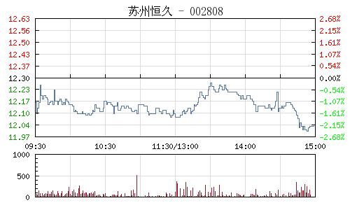 苏州恒久(002808)行情走势图