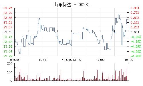 山东赫达(002810)行情走势图