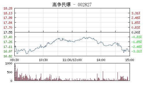 高争民爆(002827)行情走势图