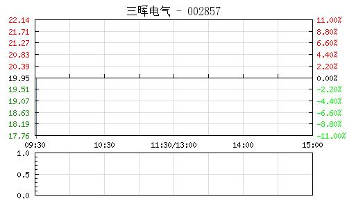三晖电气(002857)行情走势图