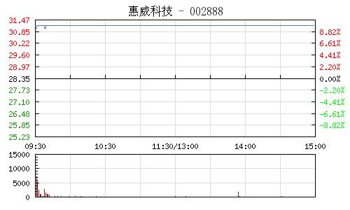 惠威科技(002888)行情走势图