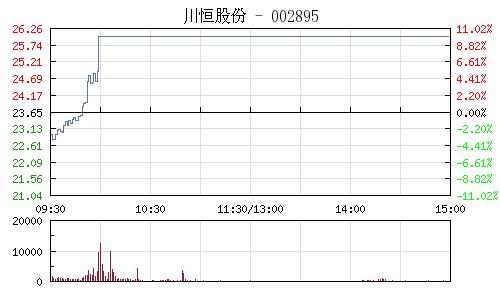 川恒股份(002895)行情走势图