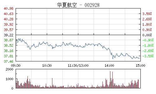 华夏航空(002928)行情走势图