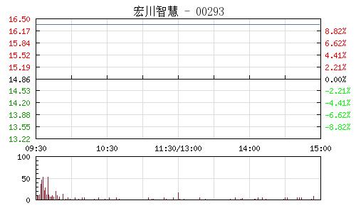宏川智慧(002930)行情走势图