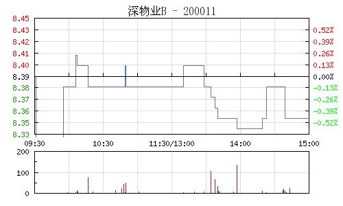 深物业B(200011)行情走势图