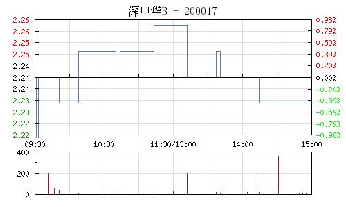 深中华B(200017)行情走势图