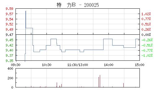 特力B(200025)行情走势图
