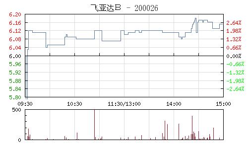 飞亚达B(200026)行情走势图