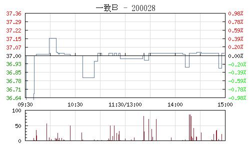 一致B(200028)行情走势图