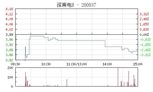 深南电B(200037)行情走势图