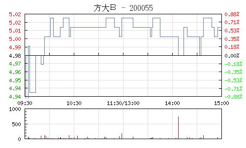 方大B(200055)行情走势图