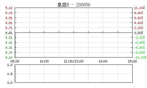 皇庭B(200056)行情走势图