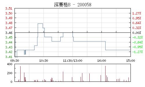 深赛格B(200058)行情走势图