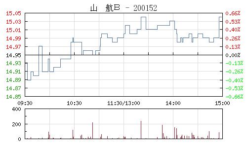 山航B(200152)行情走势图