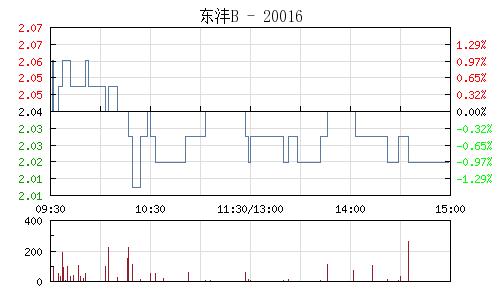 东沣B(200160)行情走势图