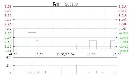 舜喆B(200168)行情走势图