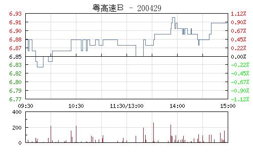 粤高速B(200429)行情走势图