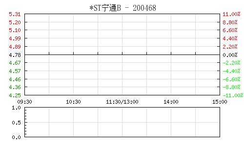*ST宁通B(200468)行情走势图