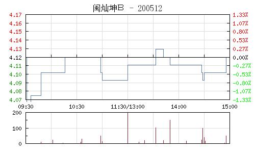闽灿坤B(200512)行情走势图