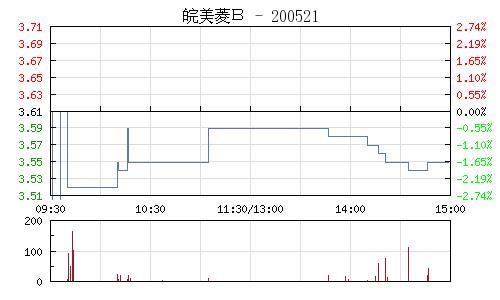 皖美菱B(200521)行情走势图