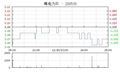 粤电力B(200539)行情走势图