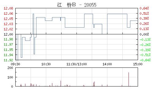 江铃B(200550)行情走势图