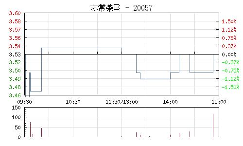 苏常柴B(200570)行情走势图