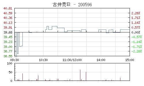 古井贡B(200596)行情走势图