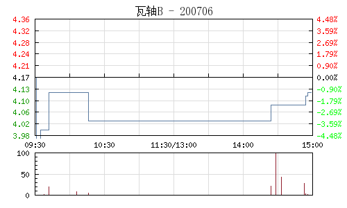 瓦轴B(200706)行情走势图