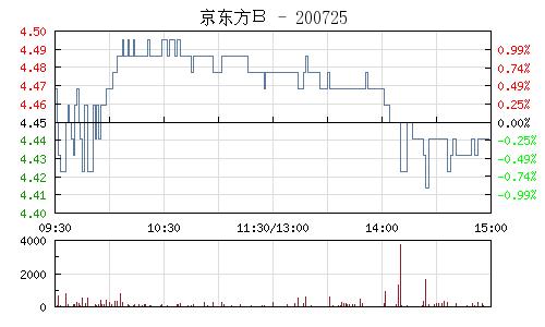 京东方B(200725)行情走势图