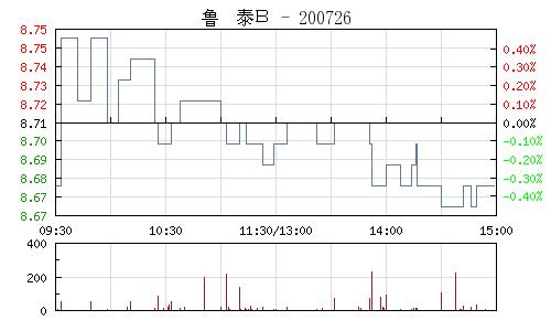 鲁泰B(200726)行情走势图